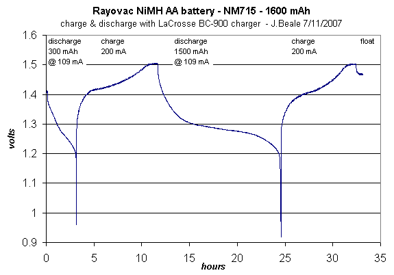Battery Discharge Plot