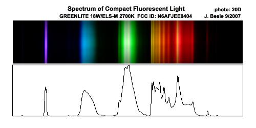 Compact Fluorescent Light Spectra
