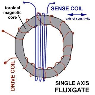 Fluxgate Magnetometer on lab oven schematic, sequence detector schematic, s cam schematic, vlf metal detector schematic, crystal radio schematic, plasma thruster schematic,